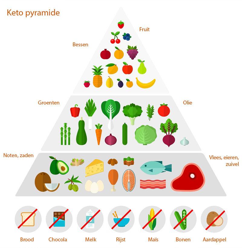 keto dieet pyramide
